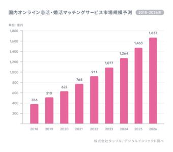マッチングアプリの市場規模予測