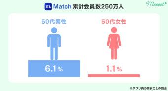 Matchの50代会員割合