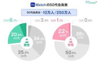 Matchの50代会員数