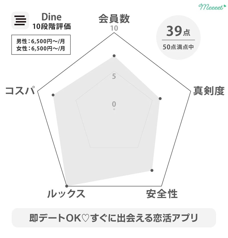 Dine レーダーチャート