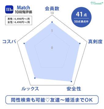 レーダーチャート Match