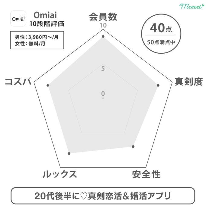 レーダーチャート Omiai