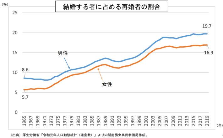 結婚する者に占める再婚者の割合